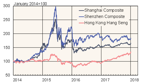 Weakness in mainland China stock markets last year relative to stock