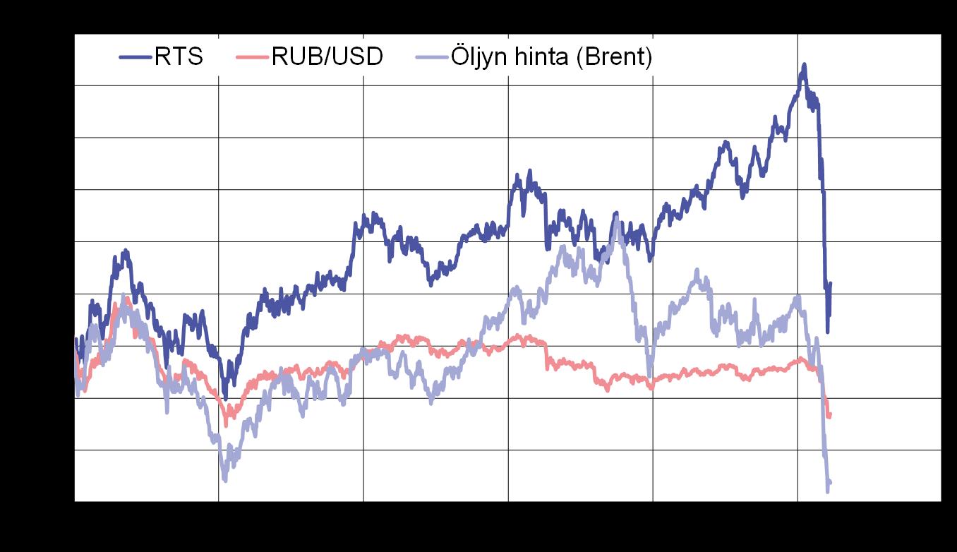 Venäjän Pörssi